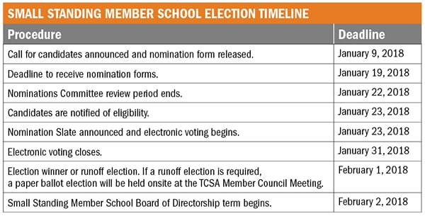 SMALL STANDING MEMBER SCHOOL ELECTION TIMELINE table_v1cb